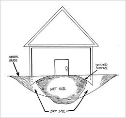 Causes Of Foundation Problems Homeowners Foundation